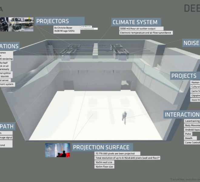 Deep Space 8K Dev Kit: Infographic, ©Ars Electronica